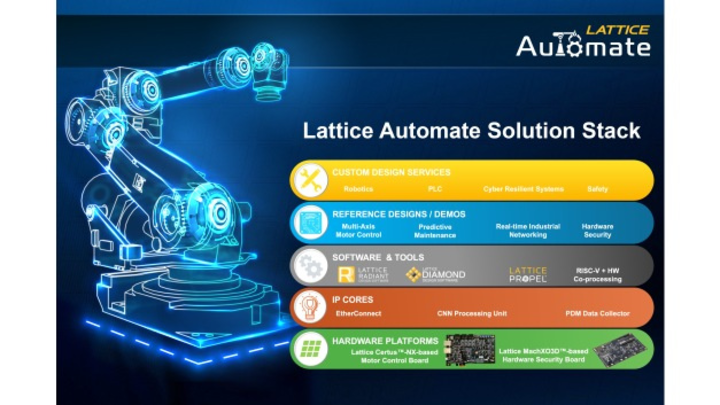 Automate Solution Stack