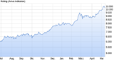Entwicklung des Kupferpreises an der London Metal Exchange.
