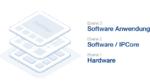 Embedded-Designplattform