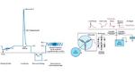 Bild 1: Übersicht über einige der härteren ISO 16750-2-Tests