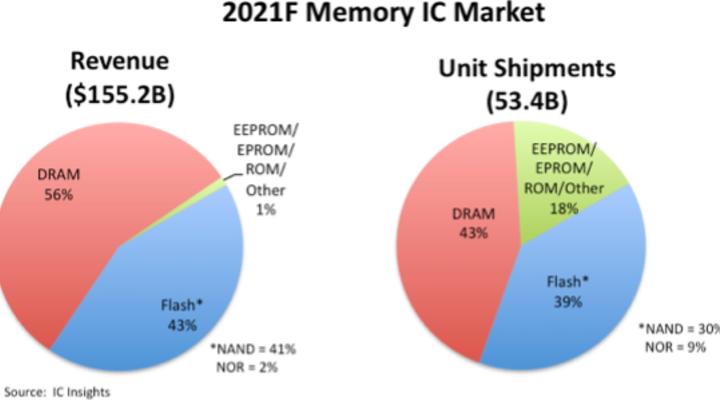 Die Prognose von IC Insights für den Speicher-IC-Markt 2021.