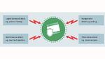 Mögliche Angriffsszenarien, die Embedded-Systeme bedrohen können