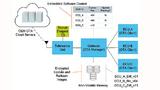 OTA-Architektur, wie sie in einer Automotive-Umgebung zum Einsatz kommen kann