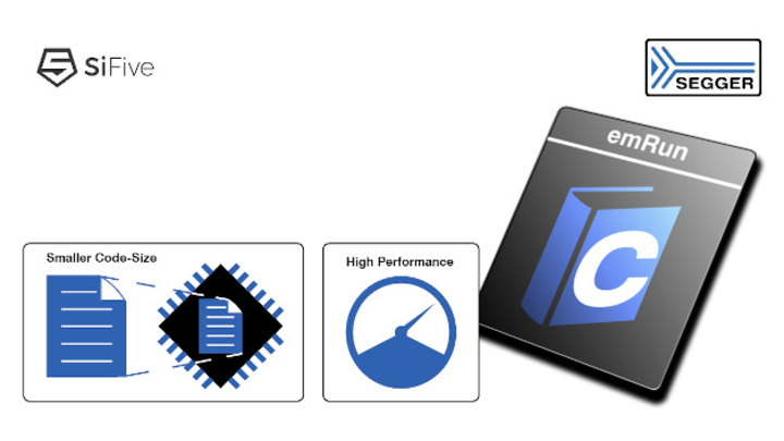 emRun-Logo mit SiFive- und Segger-Logos