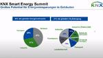 Über 40 Prozent des globalen Energieverbrauchs entfallen auf Gebäude.
