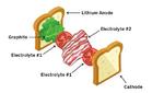 Stabile Festkörper-Lithiumbatterie im Sandwich-Design