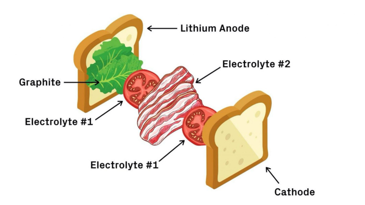 Harvard University, SEAS, Lithium Metal Solid-State Battery