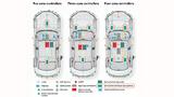 . In einer Zonen-orientierten Architektur werden die meisten Sensoren und Peripheriegeräte mit dem nächstgelegenen Zonen-Controller verbunden. So wird auch die I/O-Funktion von den Rechnerbaugruppen losgelöst