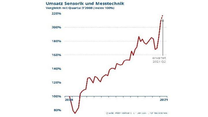 Nachholeffekte treiben das Umsatzwachstum der Sensorik- und Messtechnik-Branche in Q1/2021
