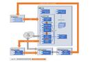 Testaufbau eines Closed-Loop-HiL-Systems für das Testen von V2X/C-V2X-Funktionen mit den jeweiligen Datenflüssen am Beispiel des Notbremsassistenten.