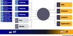 Entkoppelte Architektur mit MQTT im IIoT: MQTT Clients verbinden sich zum Broker und können sich auf beliebige Topics anmelden
