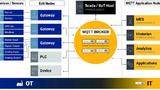 Sparkplug-Architektur: EoN-Knoten verbinden die an sie gekoppelten Geräte und Sensoren mit der Infrastruktur, welche kein Sparkplug-Interface besitzen