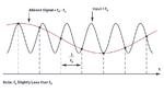 Bild 2. Darstellung des Aliasing-Effekts im Zeitbereich am Beispiel einer zu niedrigen Abtastfrequenz. Es entsteht eine zweite Sinusschwingung mit der Frequenz fS – fa.