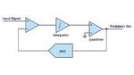 Bild 5. Rauschformung (Noise Shaping) in einem Sigma-Delta-ADU: Das quantisierte Ausgangssignal wird über einen DAU auf den Eingangsverstärker rückgekoppelt und dort vom Eingangssignal subtrahiert.