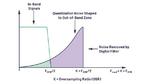 Bild 6. Veranschaulichung der Wirkung von Noise Shaping und Oversampling.