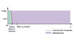 Bild 7. Reicht die Bandbreite des Eingangssignal dicht bis an die Nyquist-Frequenz ran, so wird ein Filter mit steiler Kennlinie benötigt, um die Anti-Aliasing-Anforderungen zu erfüllen.