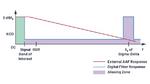 Bild 8. Durch die hohe Überabtastung bei Sigma-Delta-ADUs ist der Abstand zwischen der Signalbandbreite und der Abtastfrequenz deutlich höher, so dass einfache Filter mit flacher Kennlinie für das Anti Aliasing eingesetzt werden können.