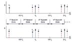 Bild 3. Die Darstellung des Aliasing-Effekts im Frequenzbereich.