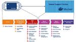 Mit Hilfe der Docker-Technologie sind innovative MSR-Sensorlösungen möglich, die aus zwei aufeinander abgestimmten Bausteinen bestehen.