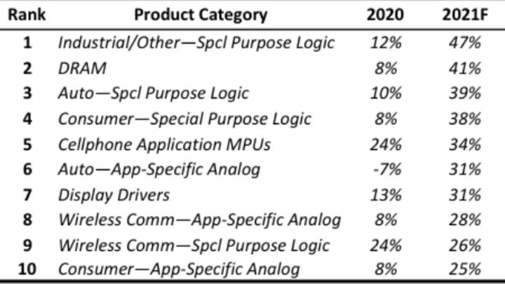 Der voraussichtliche Umsatzanstieg der zehn am schnellsten wachsenden IC-Marktsegmente in diesem Jahr.