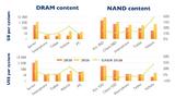 So werden sich die wichtigsten Endmärkte für DRAMs und NAND-Flash-ICs zwischen 2020 und 2026 entwickeln.