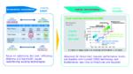 Bild 2. Bei der von fortschrittlicher KI geforderten Rechenleistung stößt die CMOS-Technik an ihre Grenzen.
