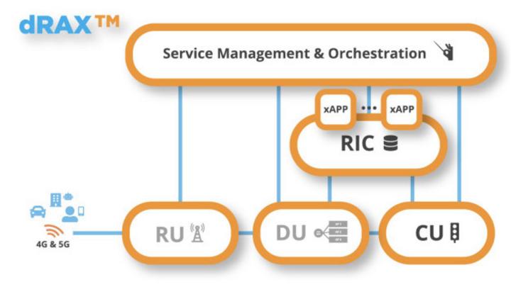 Open-RAN-Software für 5G: dRAX von Accelleran.