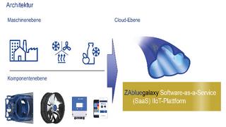 Die Architektur der IIoT-Plattform ZAbluegalaxy