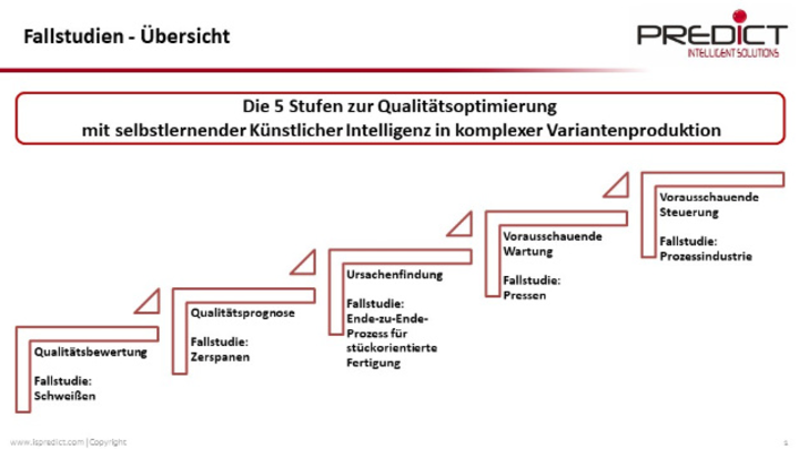 Grafik 1: KI hilft auf allen fünf Stufen des Modells bei der Reduzierung von Ausschuss und Qualitätsmängeln.