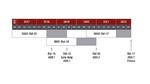Entwicklung der 5G-NR-Spezifikation in der 3GPP RAN1 Arbeitsgruppe