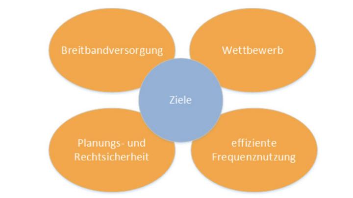 Breitbandversorgung, Wettbewerb, Planungs- und Rechtssicherheit, effiziente Frequenznutzung.