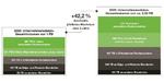 Unternehmensdaten-Gesamtvolumen