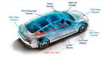 Typische Videoarchitektur in einem Fahrzeug. Die Bilddaten werden zentral erzeugt bzw. verarbeitet.