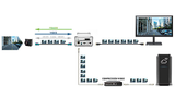 Remote Testing von Videokomponenten. Mit einer Signal Processing Unit SPU0080 lässt sich ein Videosignal von einer automobilen Kamera in die Cloud streamen