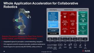 Versal AI Edge ACAPs für Robotikanwendungen