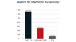 Vergleich der in beispielhaft ausgewählten Fahrzeugen mitgeführten Energiemenge (umgerechnet in kWh)
