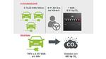 Europäische Durchschnittswerte für den Verbrauch, Nutzungsweise und Umwelteinfluss von leichten Kraftfahrzeugen