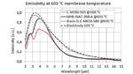 Typische Spektralverteilung des emittierten Lichts verschiedener MEMS-Emitter-Typen im Vergleich zum Schwarzkörperspektrum