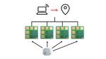 Explorer-Kits für Bluetooth-Lokalisierung von u-blox