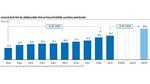 Zwischen 2010 und 2019 hat sich der Umsatz der Top 20 Lieferanten für automatisiertes Materialhandling mehr als verdoppelt.