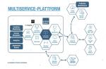 Edge Computing als Multiservice-Plattform vereint viele unterschiedliche Funktionalitäten – effizient und sicher....