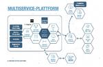 Edge Computing als Multiservice-Plattform vereint viele unterschiedliche Funktionalitäten – effizient und sicher.