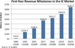 2023 wird der Umsatz mit ICs voraussichtlich bei 640 Mrd. Dollar liegen.