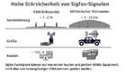Das Sigfox-IoT-Netz kann durch seine hohe Übertragungssicherheit punkten