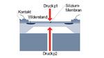 Aufbau und Funktionsprinzip eines piezoresistiven Differenzdrucksensors