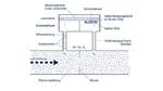 Staubresistenz in kalorimetrischen Differenzdrucksensoren erhöhen: Ein Teil des Gasstroms wird über einen Bypass-Kanal am Sensorchip vorbeigeführt. Erfolgt das über einen Mikroströmungskanal im Chip, erhöht sich die Resistenz gegenüber Staub