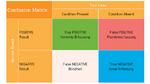 Generelle Darstellung einer Confusion Matrix