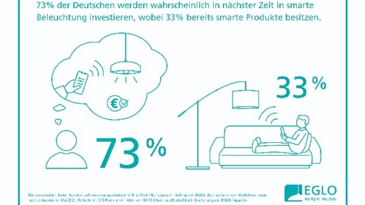 Deutsche investieren in Smart Lighting 73 Prozent planen smarte Beleuchtung fest für ihr Zuhause ein. Ein Drittel ist bereits versorgt.