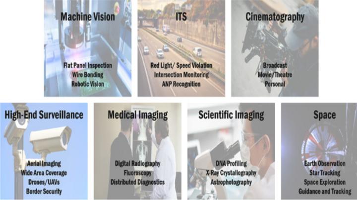Abbildung 1: Bildsensoren werden in einer Vielzahl industrieller Anwendungen eingesetzt.