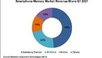 Samsung führt mit 49 Prozent